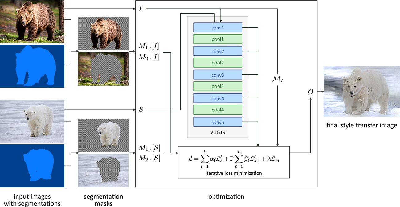 Figure 3 for Automated Deep Photo Style Transfer