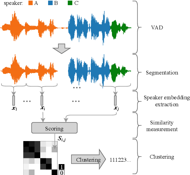 Figure 1 for DIHARD II is Still Hard: Experimental Results and Discussions from the DKU-LENOVO Team