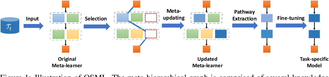 Figure 1 for Online Structured Meta-learning