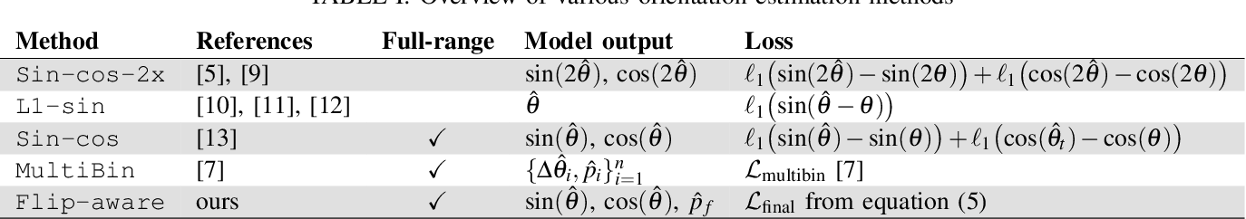 Figure 4 for Uncertainty-Aware Vehicle Orientation Estimation for Joint Detection-Prediction Models