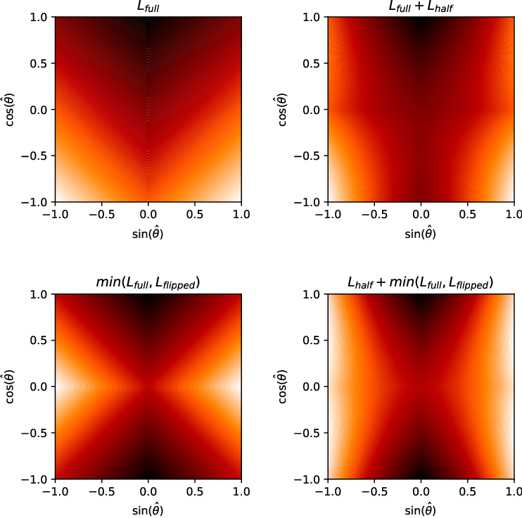 Figure 1 for Uncertainty-Aware Vehicle Orientation Estimation for Joint Detection-Prediction Models