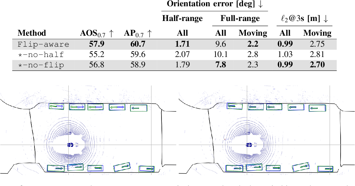 Figure 3 for Uncertainty-Aware Vehicle Orientation Estimation for Joint Detection-Prediction Models