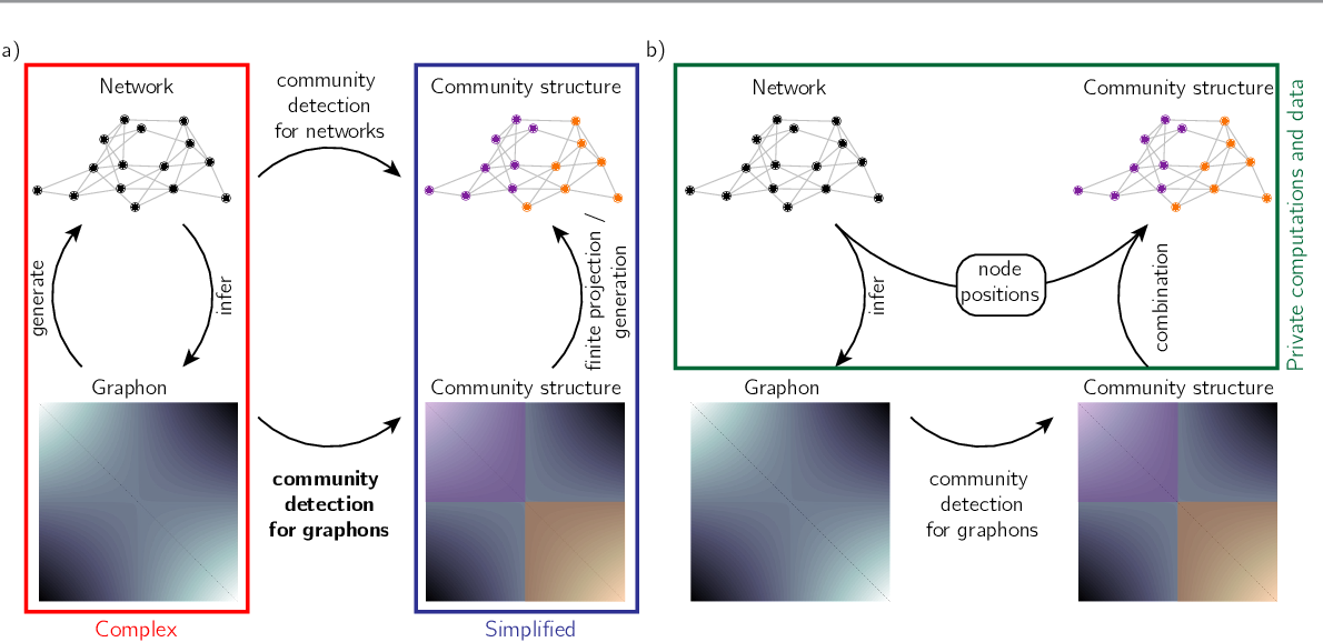 Figure 1 for Modularity maximisation for graphons