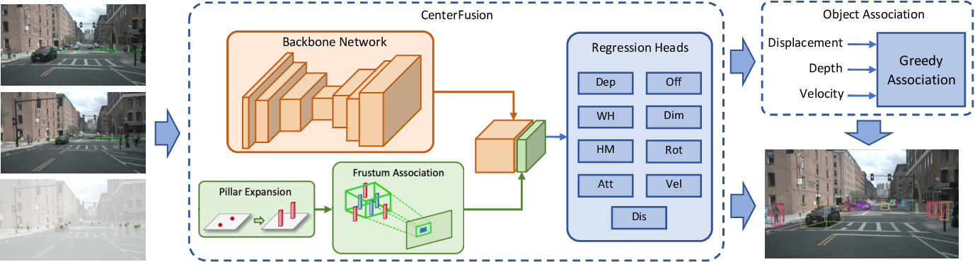 Figure 1 for CFTrack: Center-based Radar and Camera Fusion for 3D Multi-Object Tracking