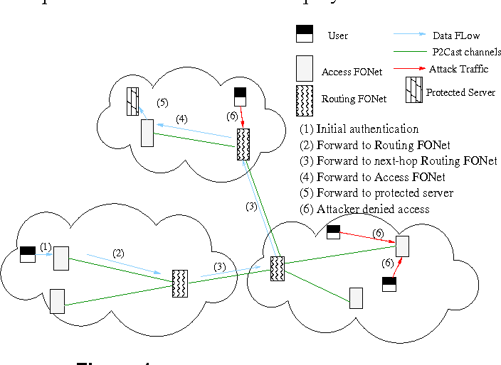 Fonet A Federated Overlay Network For Dos Defense In The Internet