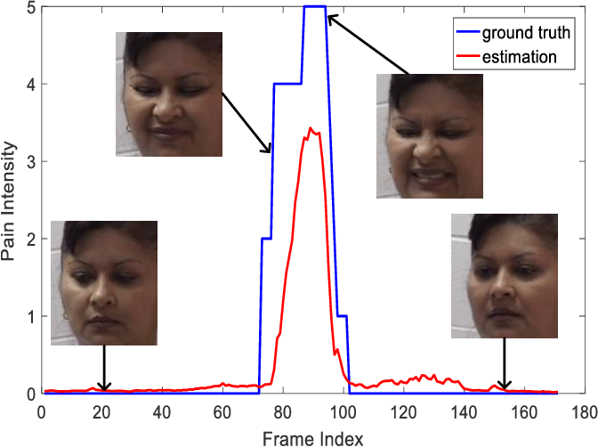 Figure 1 for Regularizing Face Verification Nets For Pain Intensity Regression