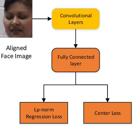 Figure 3 for Regularizing Face Verification Nets For Pain Intensity Regression