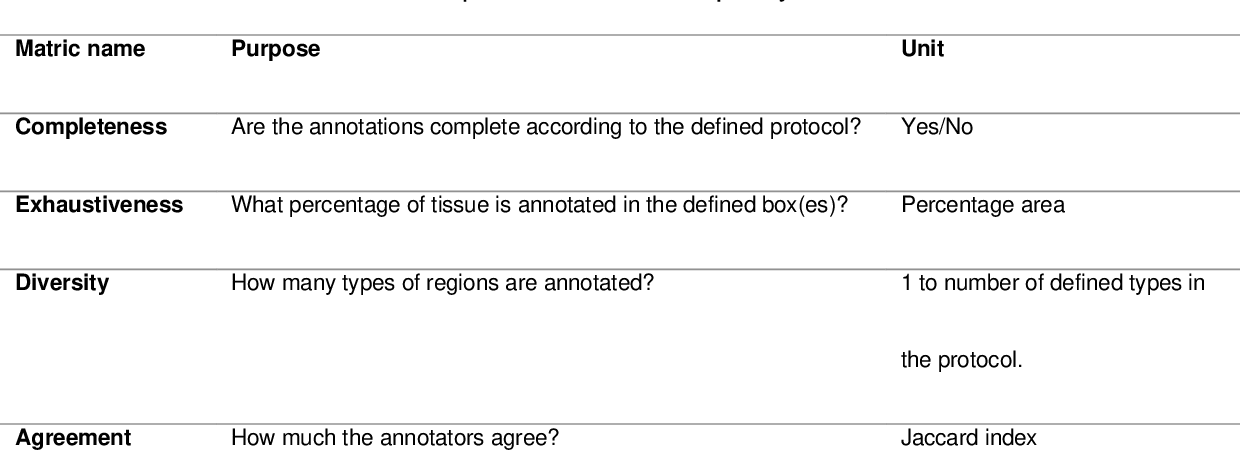 Figure 2 for Semantic annotation for computational pathology: Multidisciplinary experience and best practice recommendations
