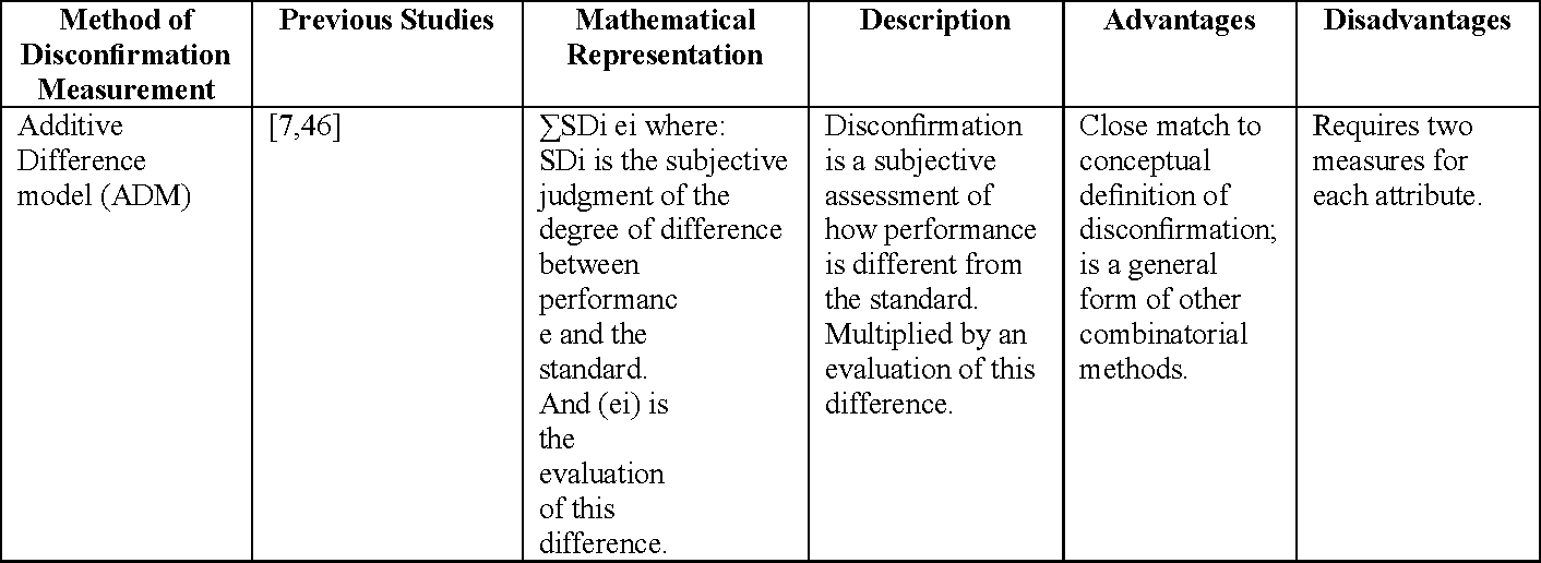Review On Expectancy Disconfirmation Theory Edt Model In B 2
