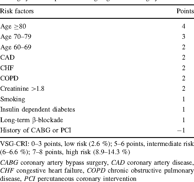 Table 4 Vascular Surgery Group Cardiac Risk Index (VSG-CRI) scoring system for patients undergoing vascular surgery