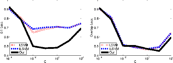 Figure 1 for Modeling Latent Variable Uncertainty for Loss-based Learning