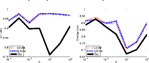 Figure 2 for Modeling Latent Variable Uncertainty for Loss-based Learning