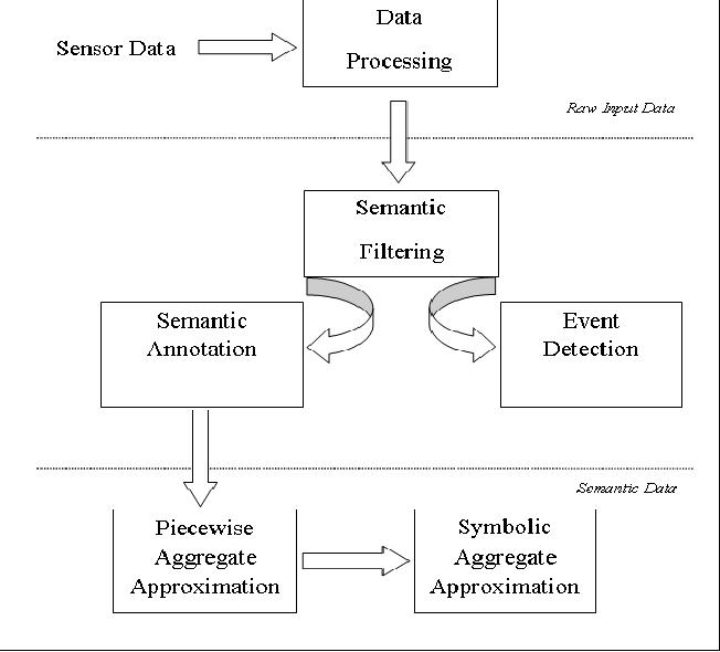 Semantic Filtering Of Iot Data Using Symbolic Aggregate