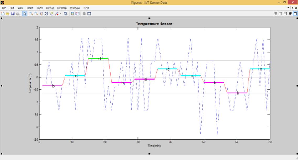 Figure 6 From Semantic Filtering Of Iot Data Using Symbolic