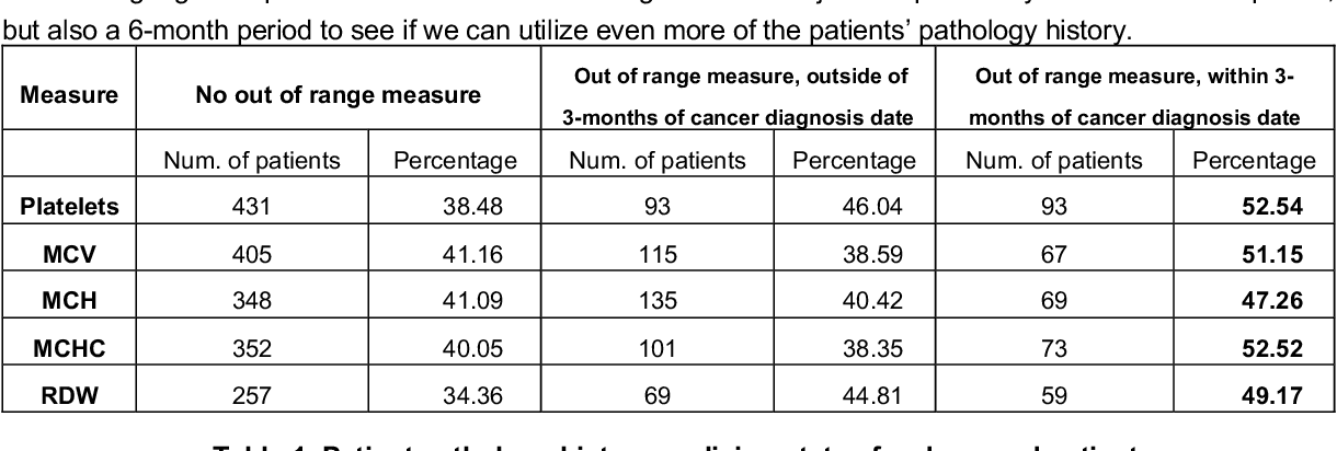 Figure 1 for Handling uncertainty using features from pathology: opportunities in primary care data for developing high risk cancer survival methods