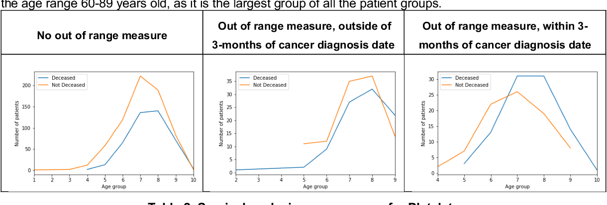Figure 2 for Handling uncertainty using features from pathology: opportunities in primary care data for developing high risk cancer survival methods