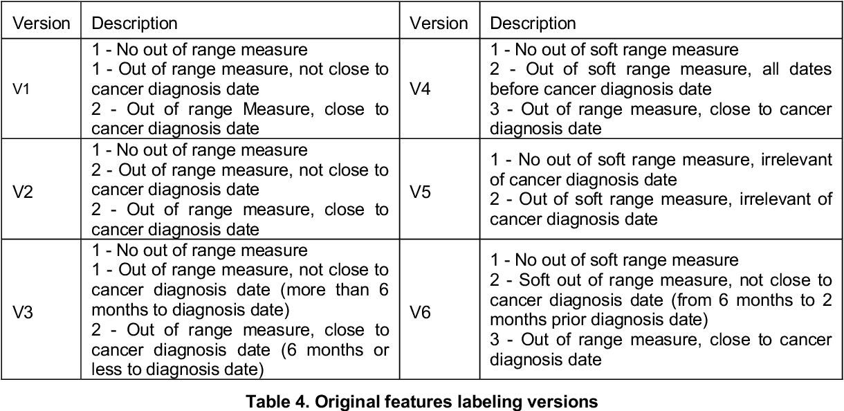 Figure 4 for Handling uncertainty using features from pathology: opportunities in primary care data for developing high risk cancer survival methods