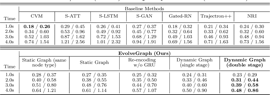 Figure 2 for EvolveGraph: Heterogeneous Multi-Agent Multi-Modal Trajectory Prediction with Evolving Interaction Graphs