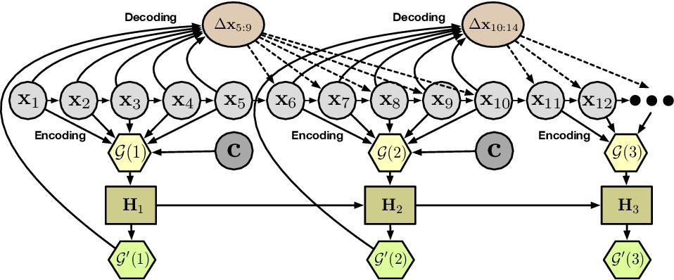 Figure 1 for EvolveGraph: Heterogeneous Multi-Agent Multi-Modal Trajectory Prediction with Evolving Interaction Graphs