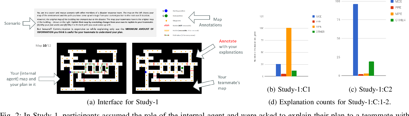 Figure 2 for Plan Explanations as Model Reconciliation -- An Empirical Study