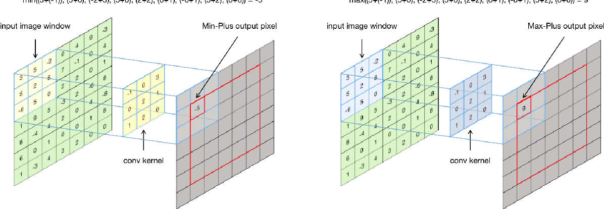 Figure 1 for An Alternative Practice of Tropical Convolution to Traditional Convolutional Neural Networks