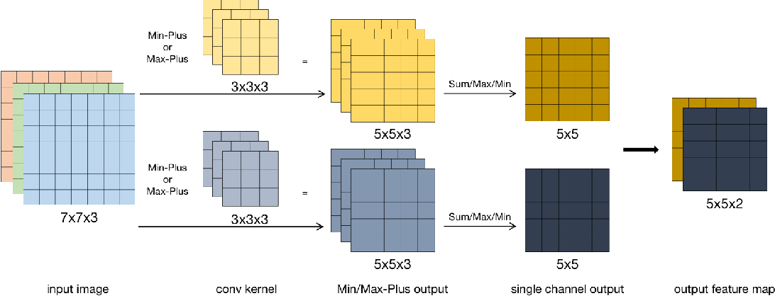 Figure 3 for An Alternative Practice of Tropical Convolution to Traditional Convolutional Neural Networks