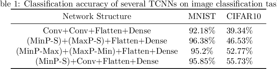 Figure 2 for An Alternative Practice of Tropical Convolution to Traditional Convolutional Neural Networks