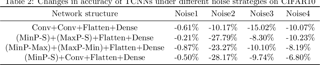 Figure 4 for An Alternative Practice of Tropical Convolution to Traditional Convolutional Neural Networks
