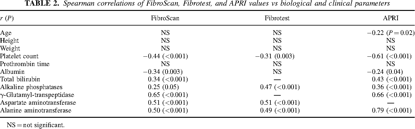 TABLE 2. Spearman correlations of FibroScan, Fibrotest, and APRI values vs biological and clinical parameters