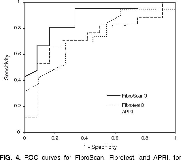 FIG. 4. ROC curves for FibroScan, Fibrotest, and APRI, for diagnosis of cirrhosis (METAVIR F1-2-3 vs F4).