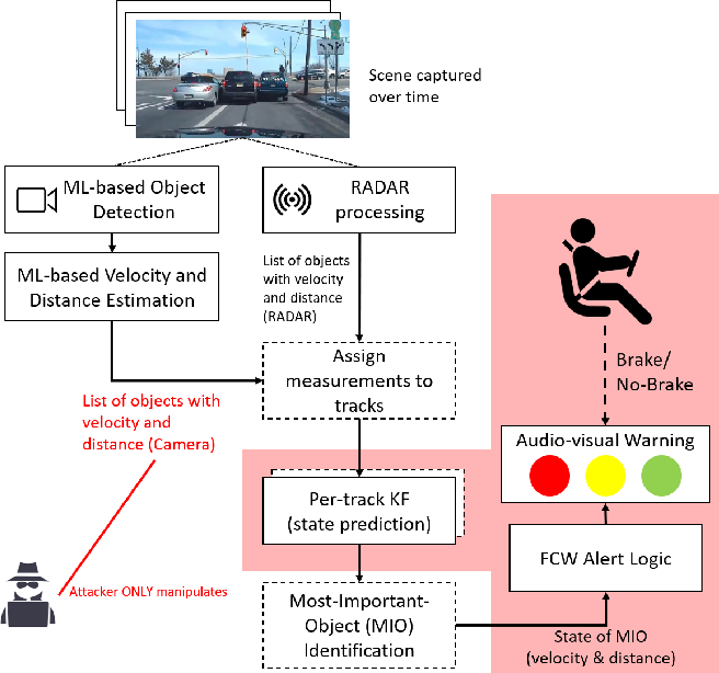 Figure 1 for Sequential Attacks on Kalman Filter-based Forward Collision Warning Systems