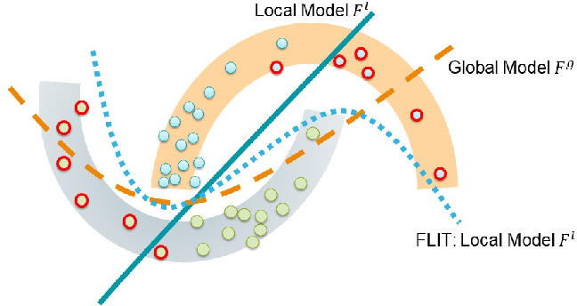 Figure 3 for Federated Learning of Molecular Properties in a Heterogeneous Setting