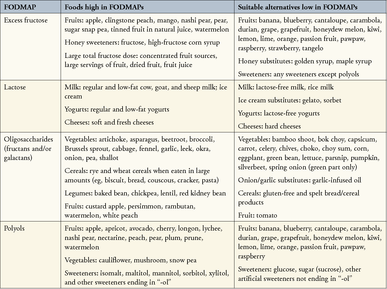 Table 1 From Low Fodmap Diet For Treatment Of Irritable Bowel