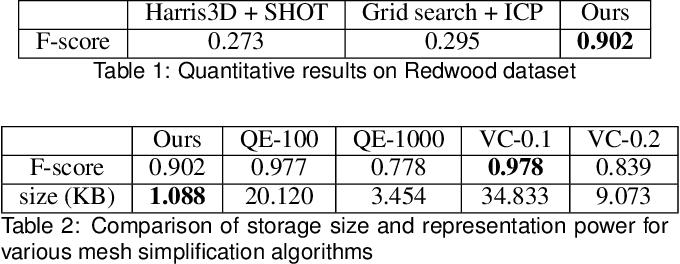 Figure 1 for Extending DeepSDF for automatic 3D shape retrieval and similarity transform estimation