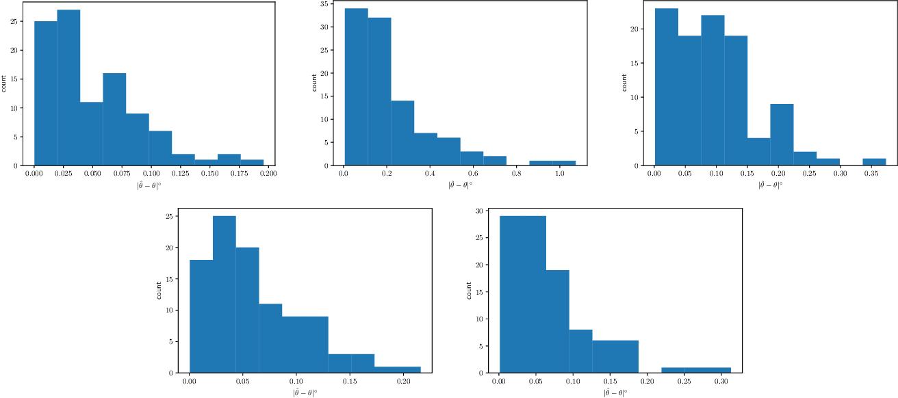 Figure 3 for Extending DeepSDF for automatic 3D shape retrieval and similarity transform estimation