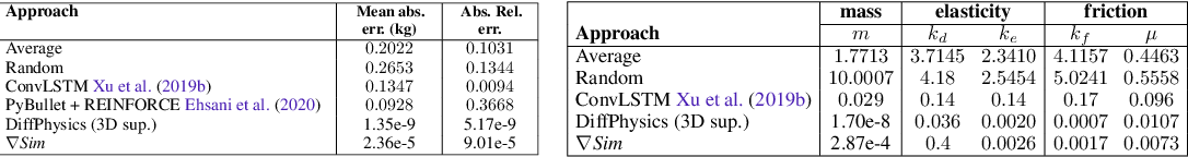 Figure 1 for gradSim: Differentiable simulation for system identification and visuomotor control