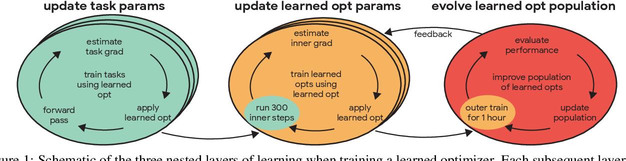 Figure 1 for Training Learned Optimizers with Randomly Initialized Learned Optimizers