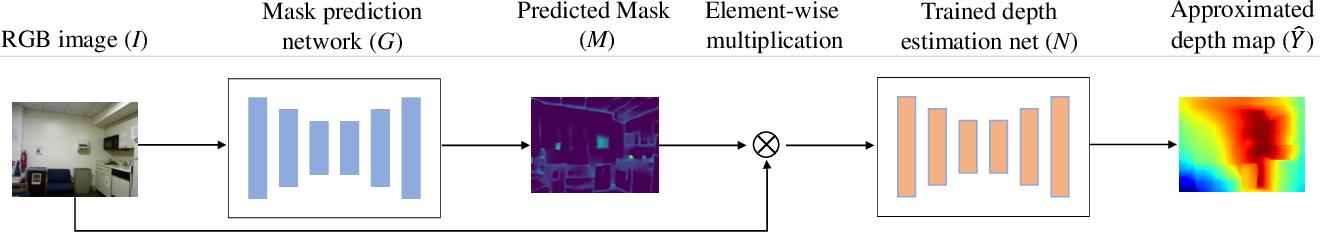 Figure 3 for Visualization of Convolutional Neural Networks for Monocular Depth Estimation