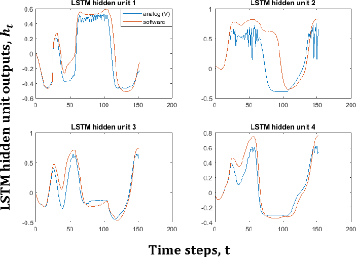 Figure 2 for Wafer Quality Inspection using Memristive LSTM, ANN, DNN and HTM