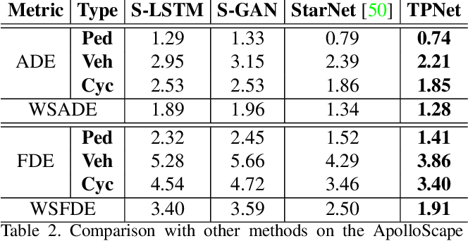Figure 4 for TPNet: Trajectory Proposal Network for Motion Prediction