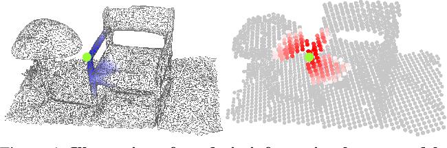 Figure 1 for VMNet: Voxel-Mesh Network for Geodesic-Aware 3D Semantic Segmentation