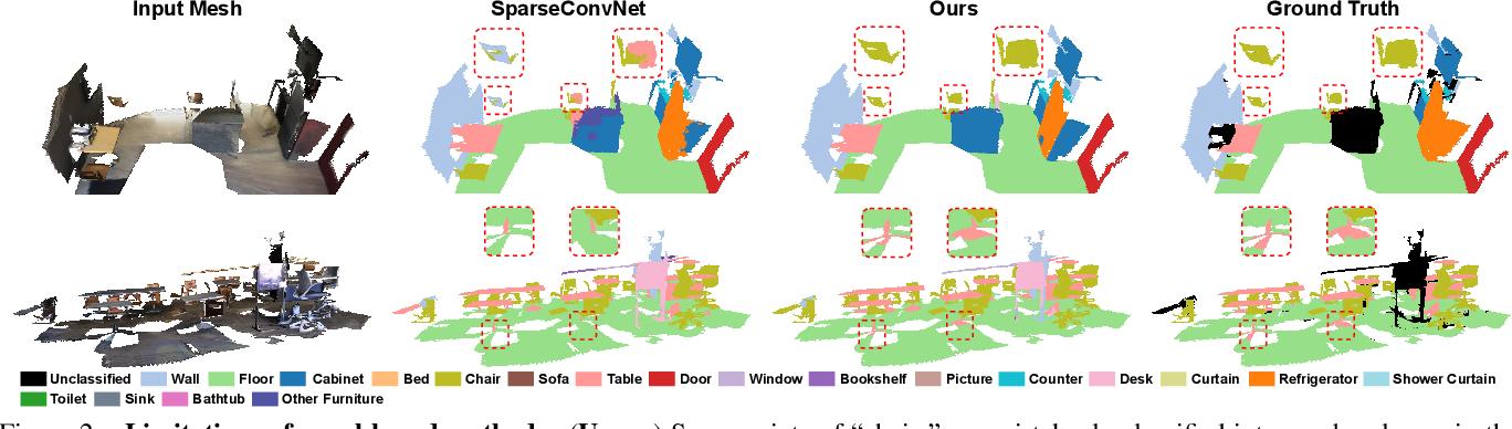 Figure 3 for VMNet: Voxel-Mesh Network for Geodesic-Aware 3D Semantic Segmentation
