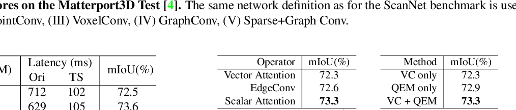 Figure 4 for VMNet: Voxel-Mesh Network for Geodesic-Aware 3D Semantic Segmentation
