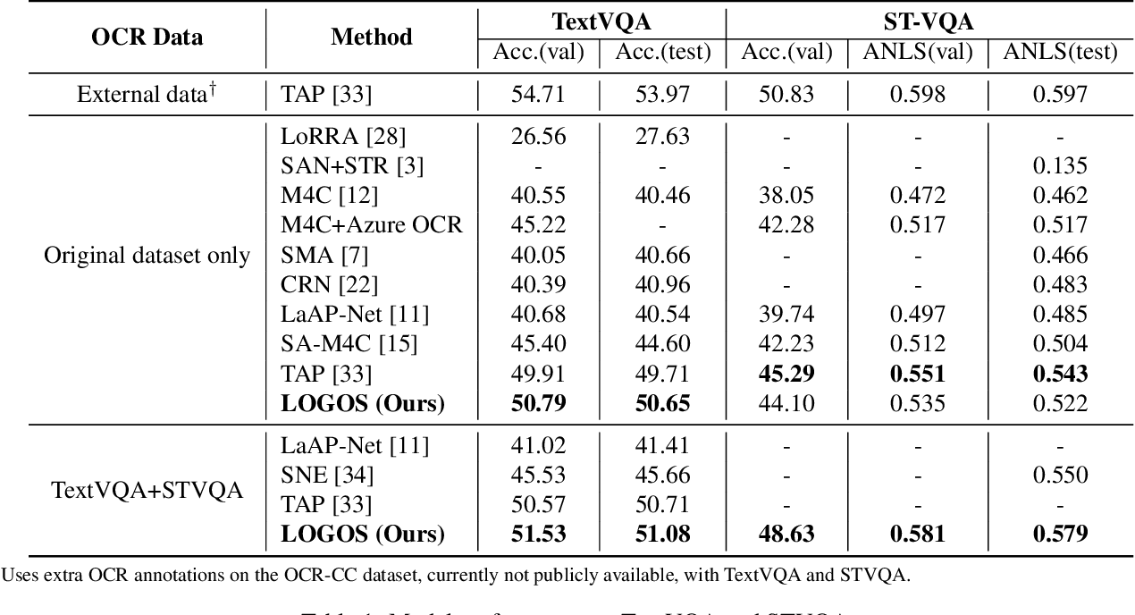 Figure 2 for Localize, Group, and Select: Boosting Text-VQA by Scene Text Modeling