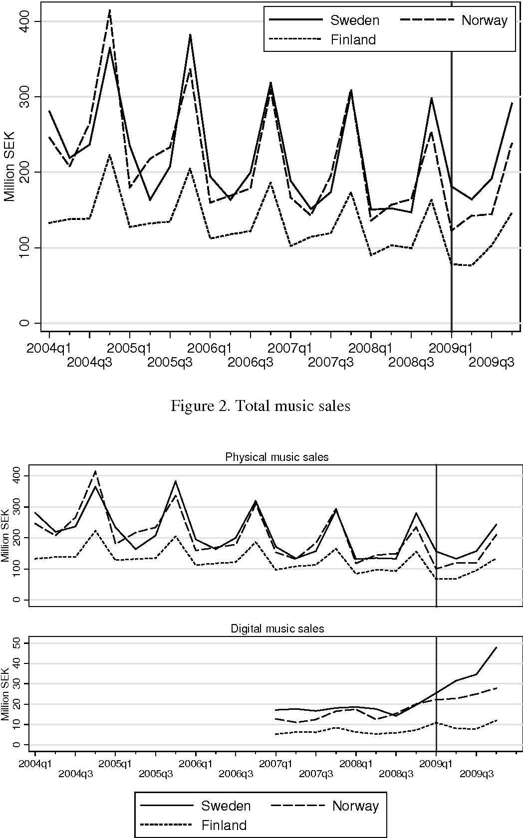 Piracy and Music Sales: The Effects of An Anti-Piracy Law - Semantic