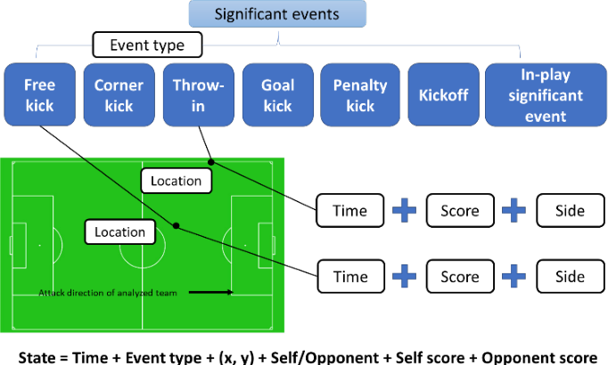 Figure 3 for Visual analytics for team-based invasion sports with significant events and Markov reward process