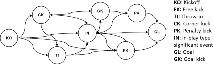 Figure 4 for Visual analytics for team-based invasion sports with significant events and Markov reward process