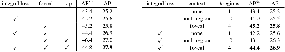 Figure 2 for A MultiPath Network for Object Detection