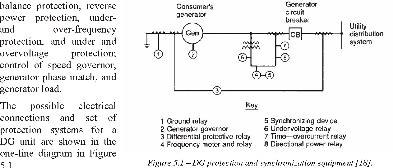 Figure 2 12 From Distributed Power Generation In Europe Technical
