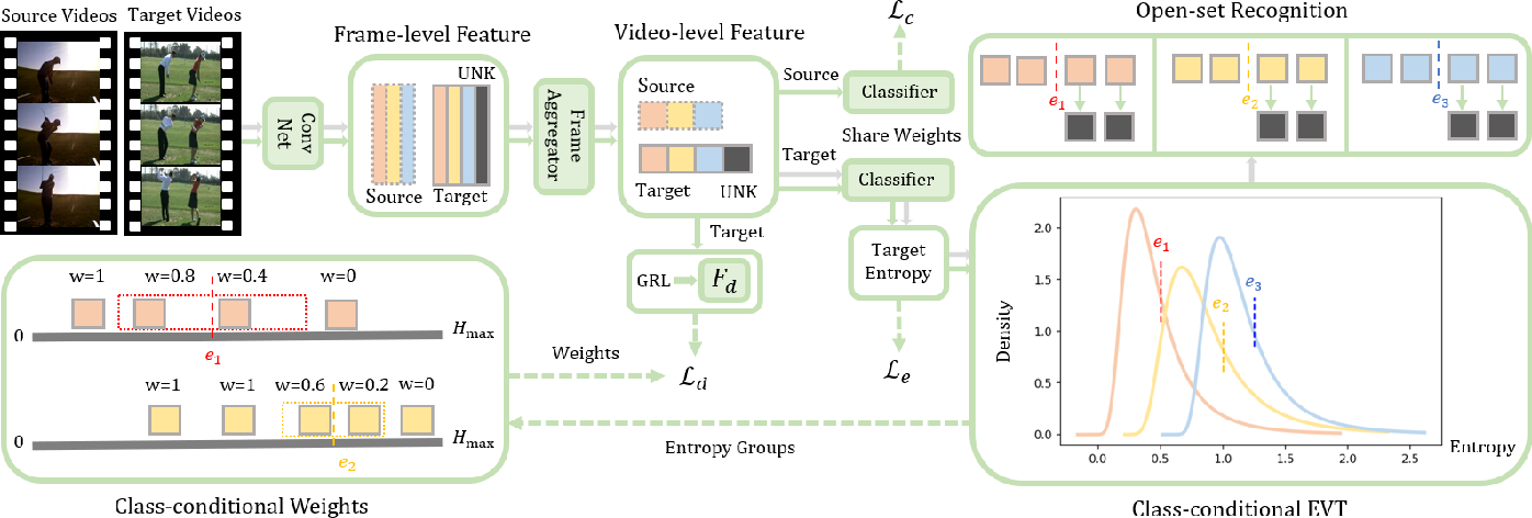 Figure 1 for Conditional Extreme Value Theory for Open Set Video Domain Adaptation